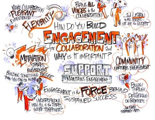 360° Stakeholder Engagement and Collaboration: The Key to Effective Strategy Management